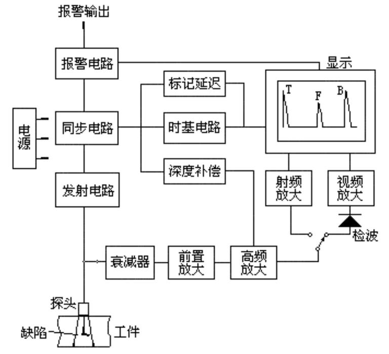 超声波检测的原理